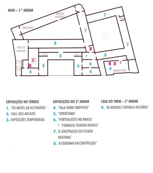 Localizações 2 das Exposições no Museu.